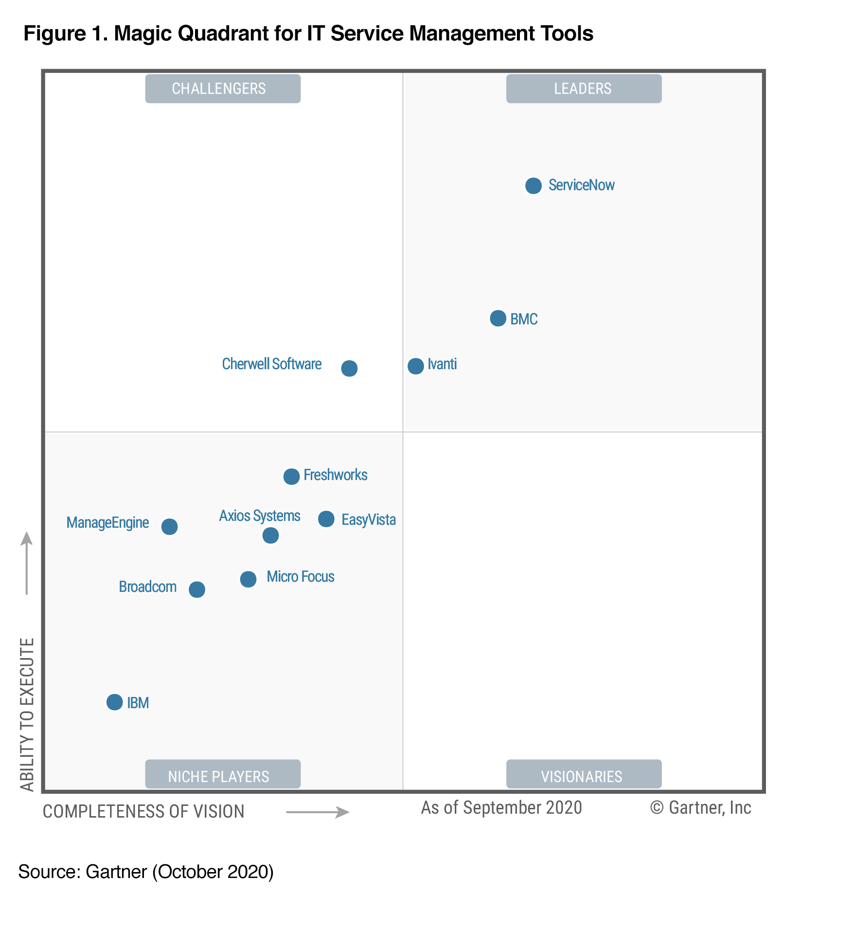 2020 Gartner magic quadrant for ITSM tools
