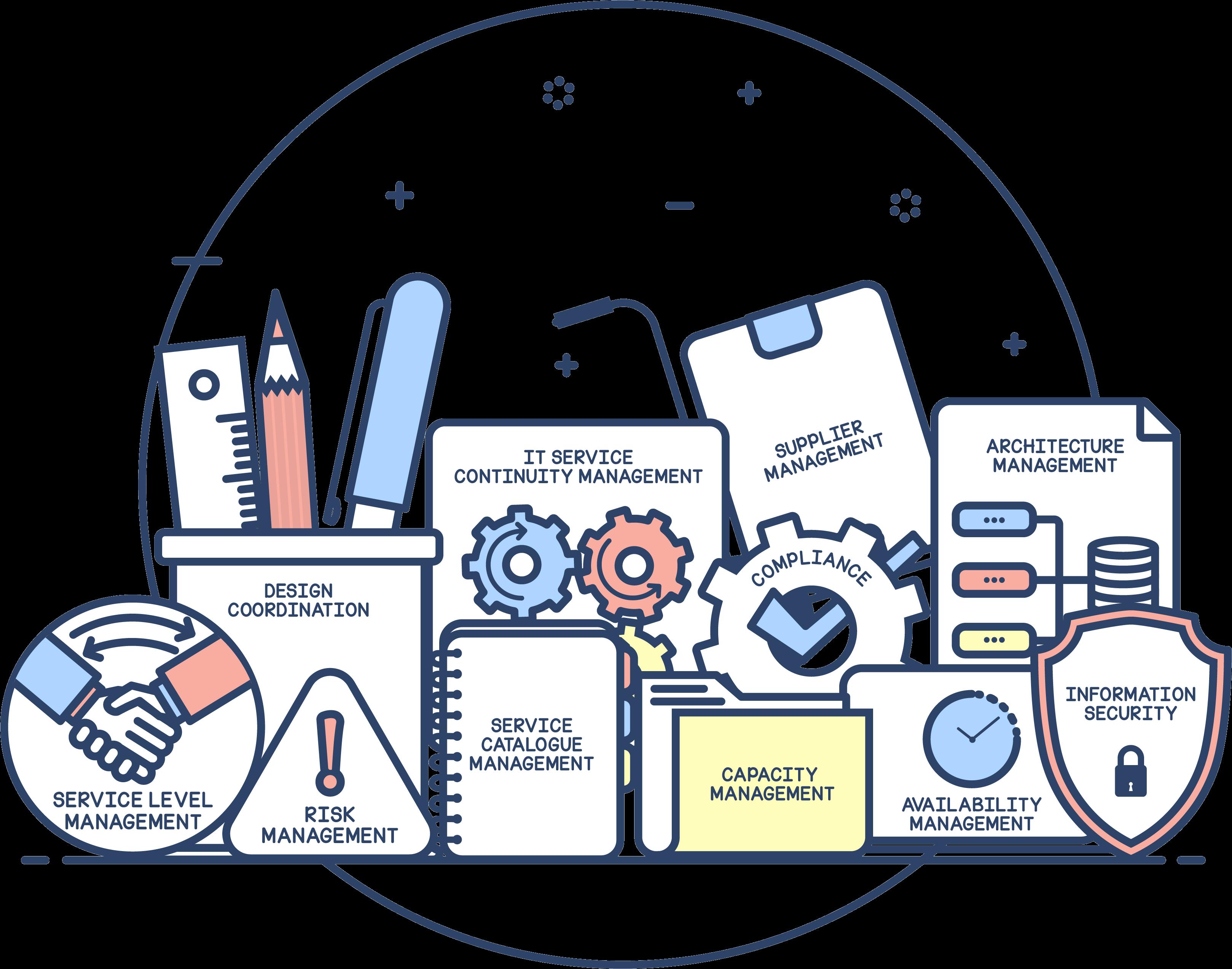 ITIL service design processes