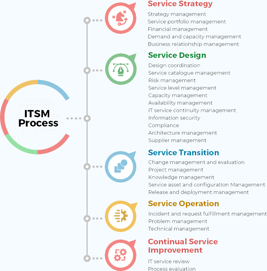 ITSM process lifecycle