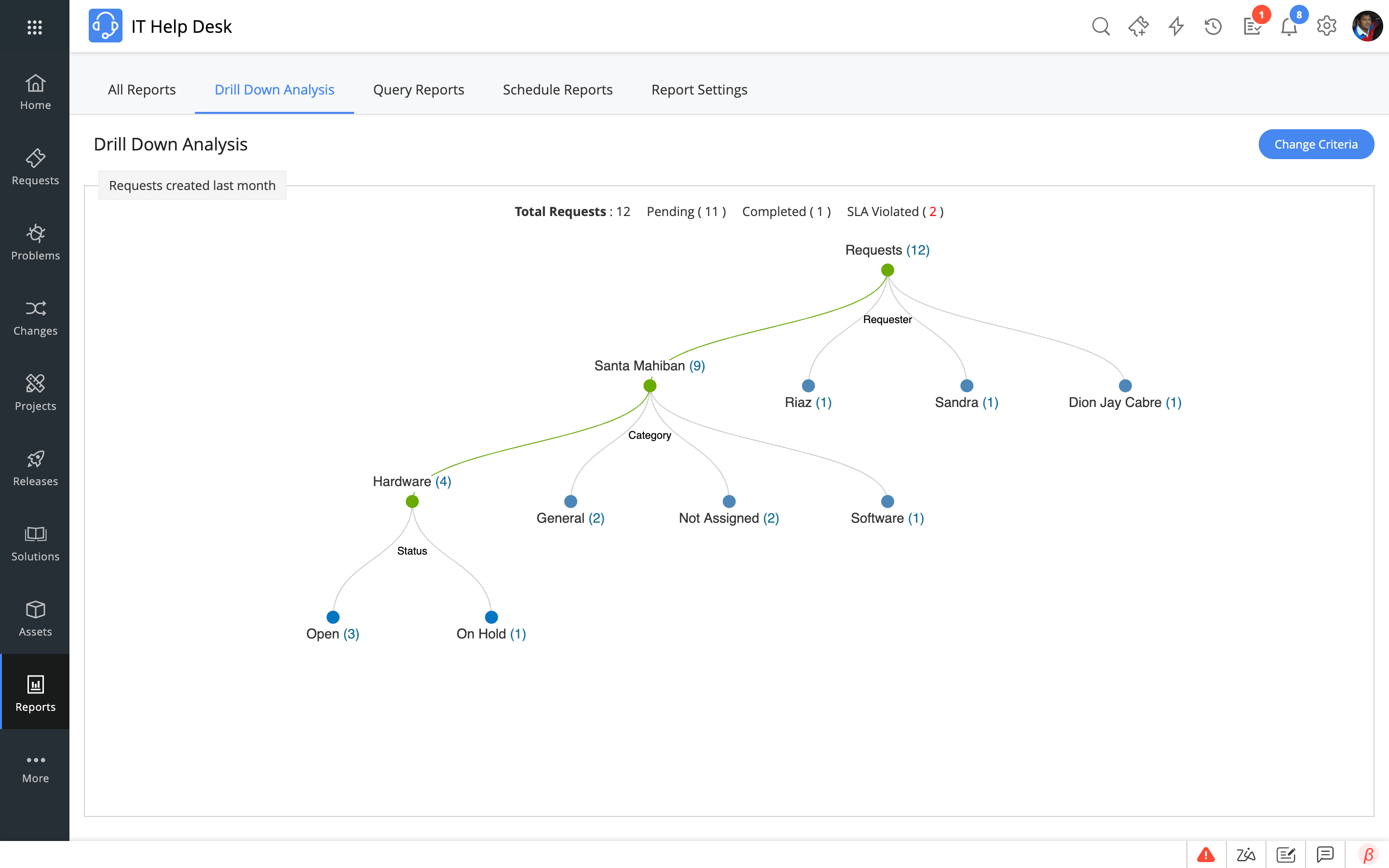Help desk reports example