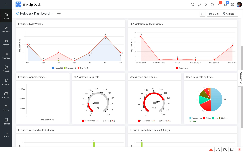 Service desk reporting metrics