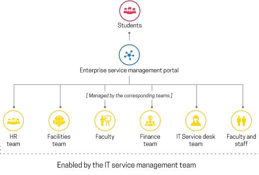 Enterprise service management self-service portal