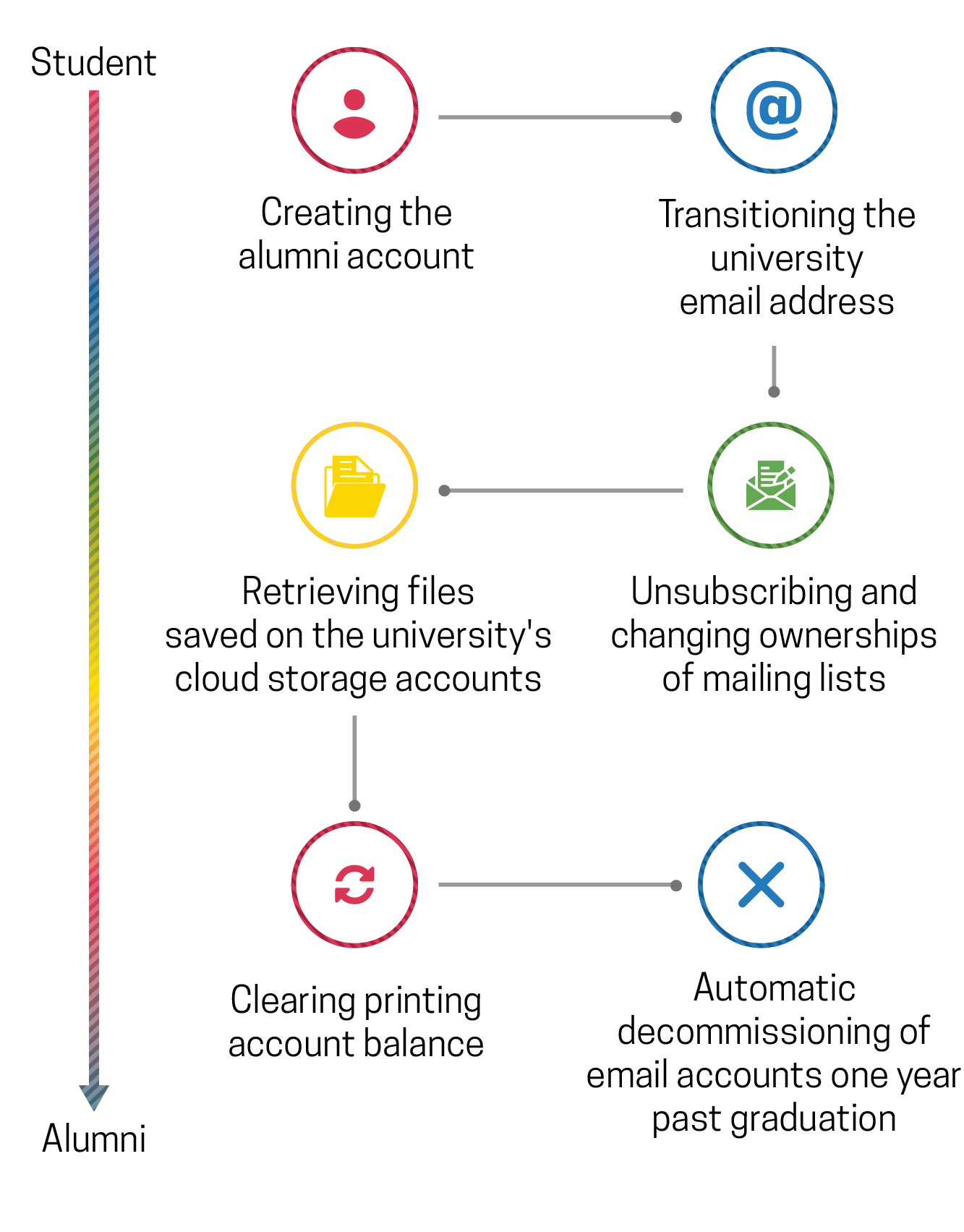 Onboarding and offboarding process