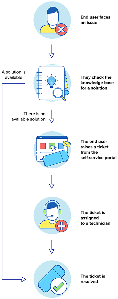 IT self service workflow