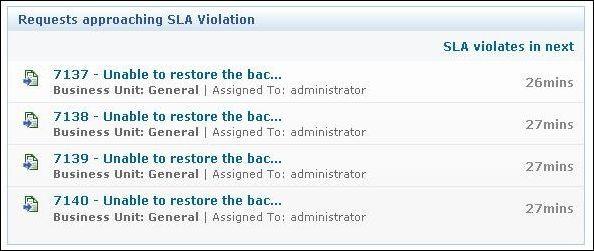req-sla-violation