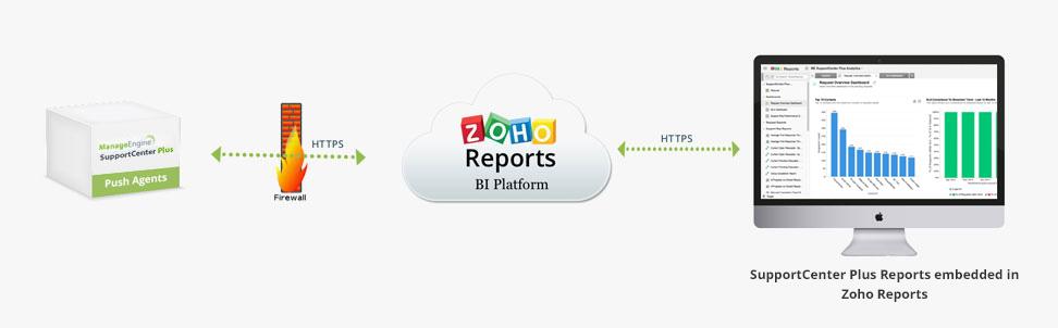 zoho-reports-view