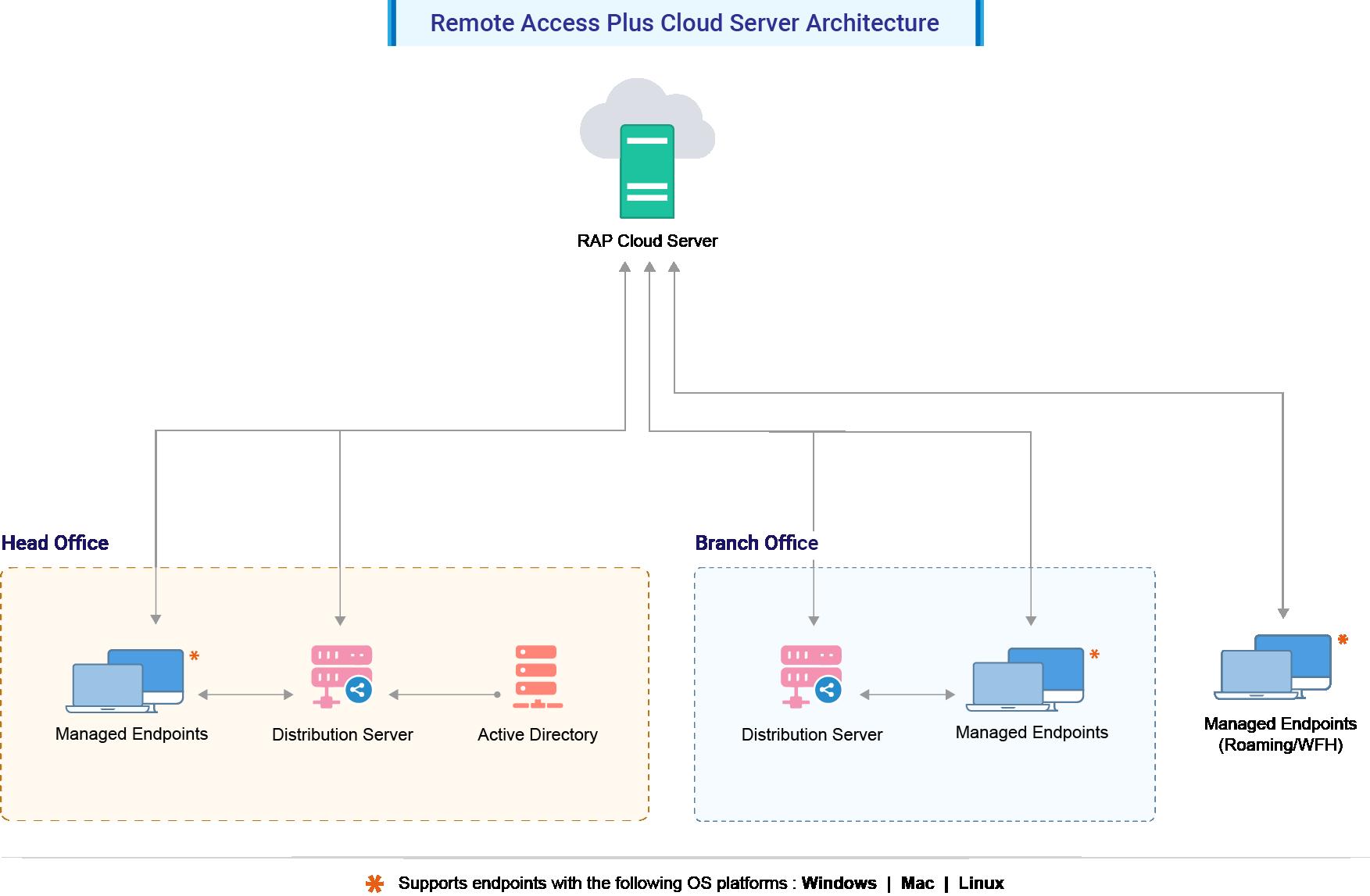 Remote Desktop Management - ManageEngine Remote Access Architecture
