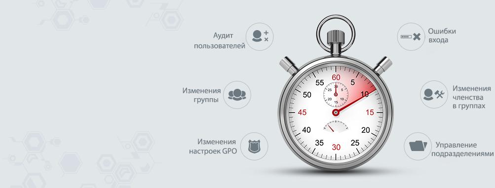 Аудит Active Directory в режиме реального времени с помощью более 200отчетов об аудите и оповещений по электронной почте