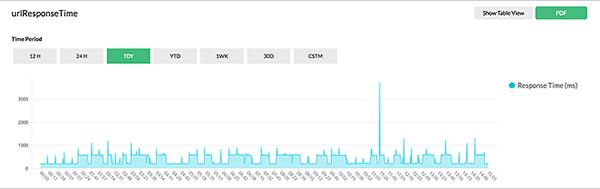 Мониторинг URL-адресов и сценариев