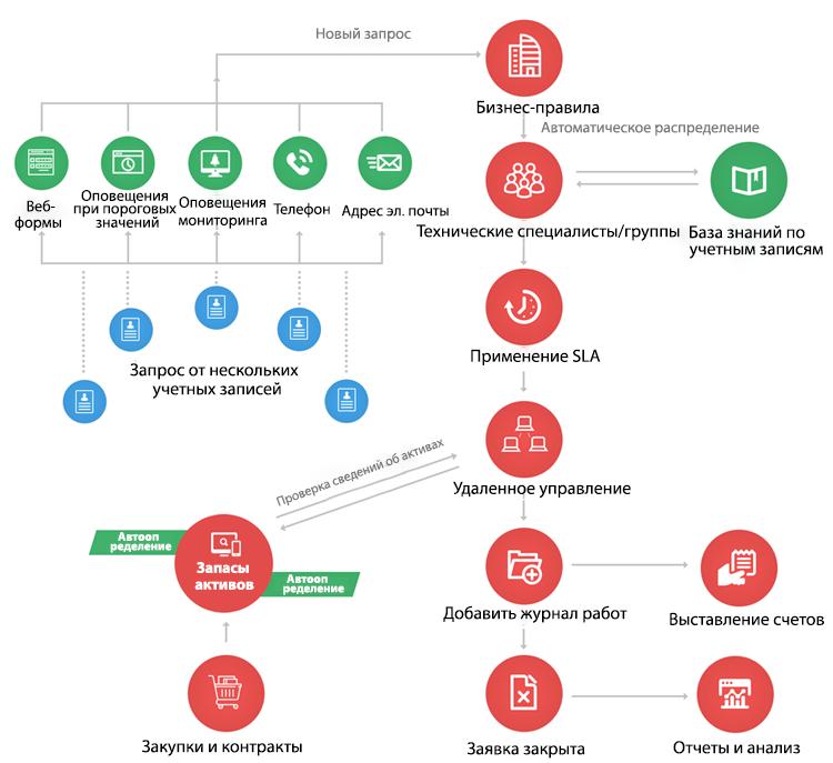 ServiceDesk Plus MSP — Комплексная служба технической поддержки для MSP