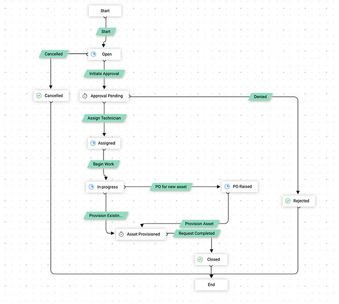 Автоматизируйте бизнес-процессы с помощью визуальных рабочих процессов.