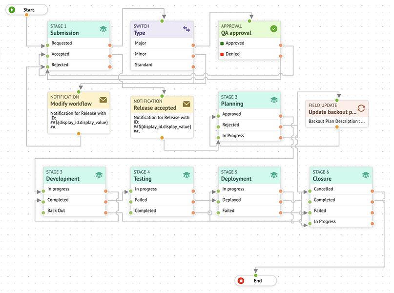 Устраните пробелы и задержки в процессах с помощью рабочих процессов внесения изменений и выпуска.