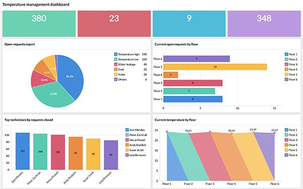Мониторинг и оптимизация предоставления услуг с помощью расширенной аналитики.