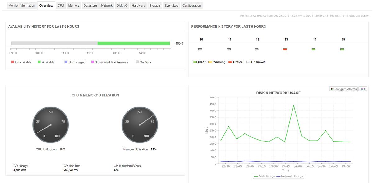 Tillgänglighet, hälsa och CPU-användning - ManageEngine Applications Manager