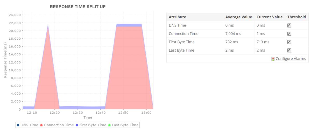 Monitorowanie URL witryn internetowych - ManageEngine Applications Manager