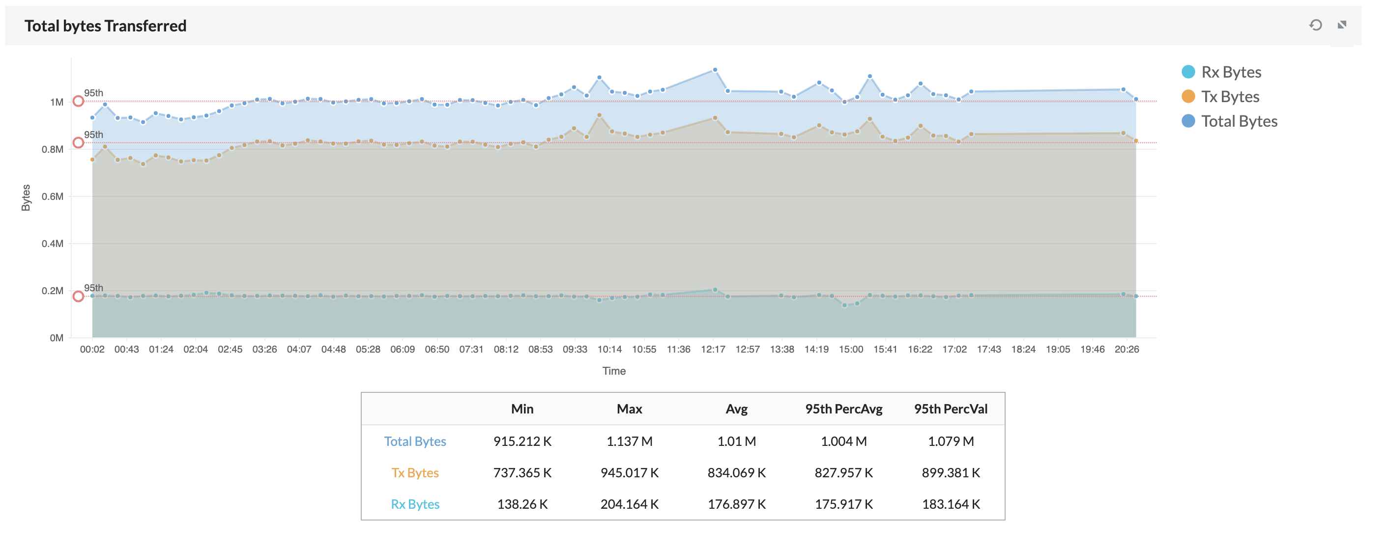 Interface Monitoring Graph - ManageEngine OpManager