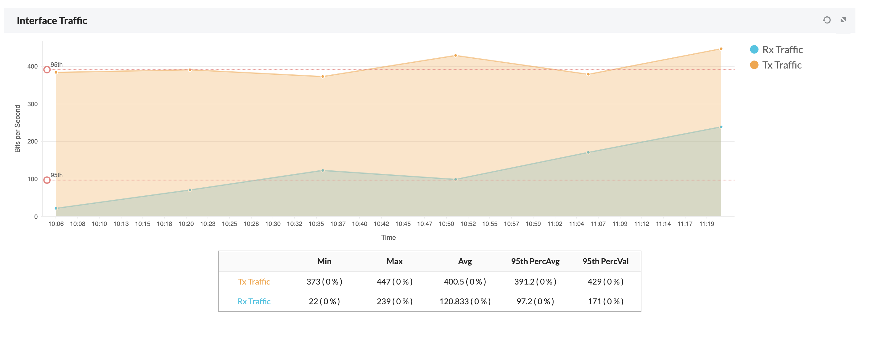 Graphs for Interface Monitor - ManageEngine OpManager