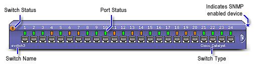 Monitor Switch - ManageEngine
