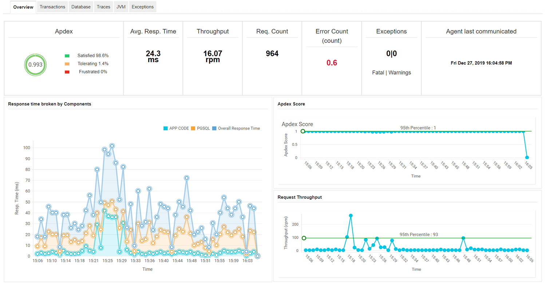 Uygulama Performansı İzleme Aracı - ManageEngine App Manager