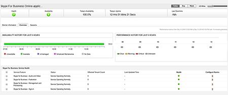 Bulut İzleme - ManageEngine Applications Manager