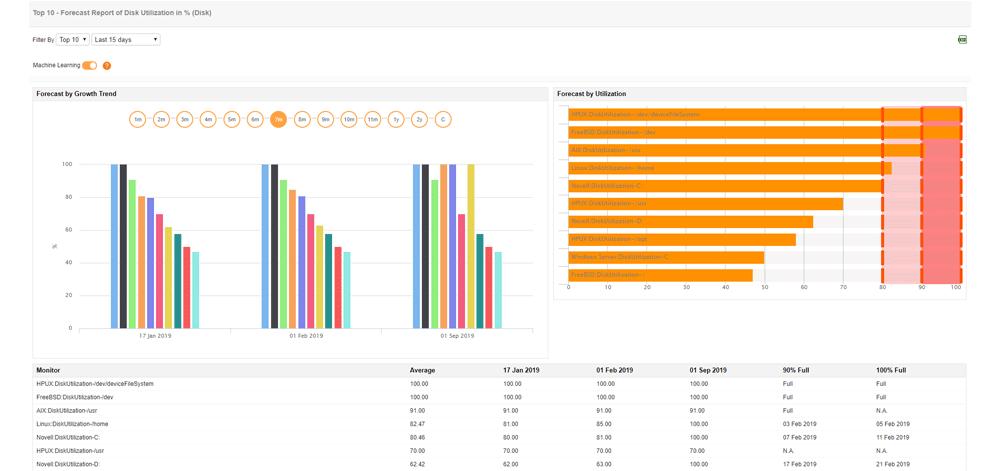 Sunucu performansı özellikleri için akıllı analizler