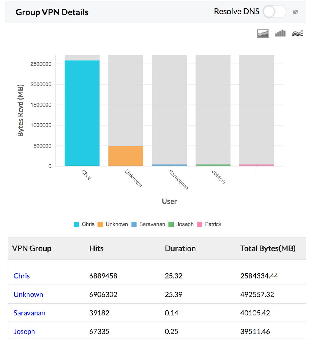 En Başarısız VPN Kullanıcıları raporu: Firewall Analyzer