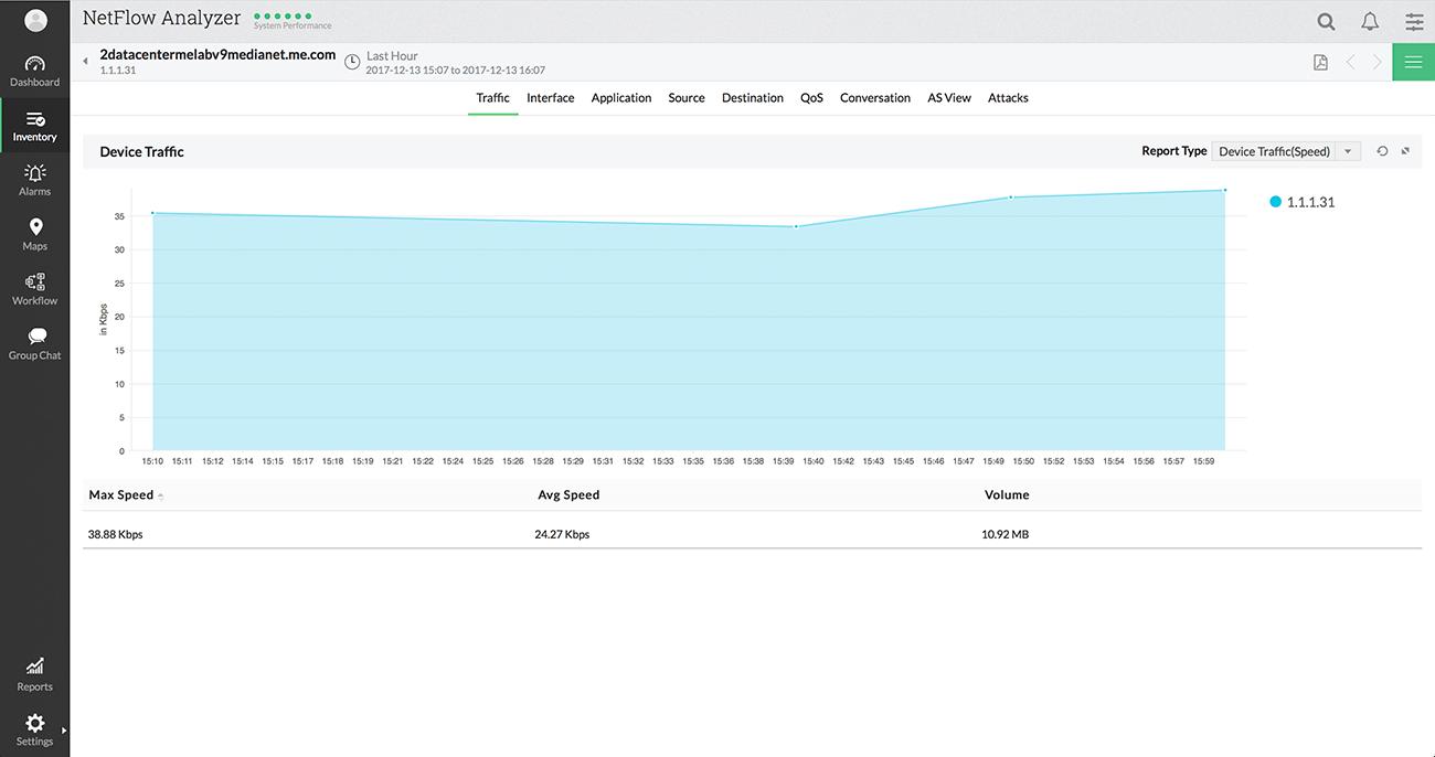 Cisco Netflow Monitoring