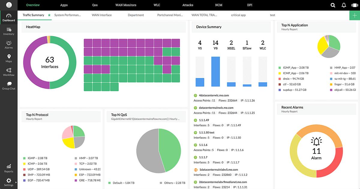 customizable dashboard - bandwidth utilization
