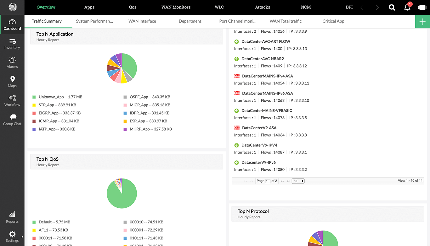 Network Traffic Analyzer Dashboard - ManageEngine NetFlow Analyzer