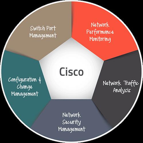 使用 OpManager 管理 Cisco 環境 - ManageEngine OpManager