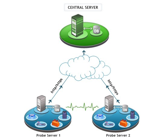OpManager Enterprise Edition Architecture