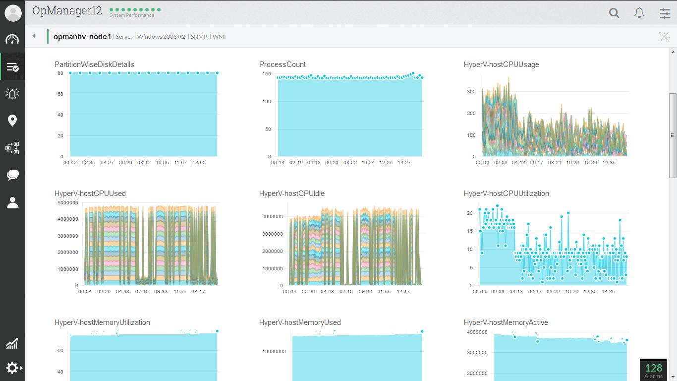 關於 Hyper-V 效能監視的   70 多個報表