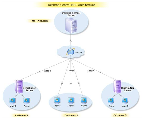Desktop Management Software - How Desktop Central Works?