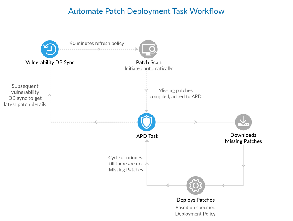 Automated Patch Deployment Vulnerability Manager Plus