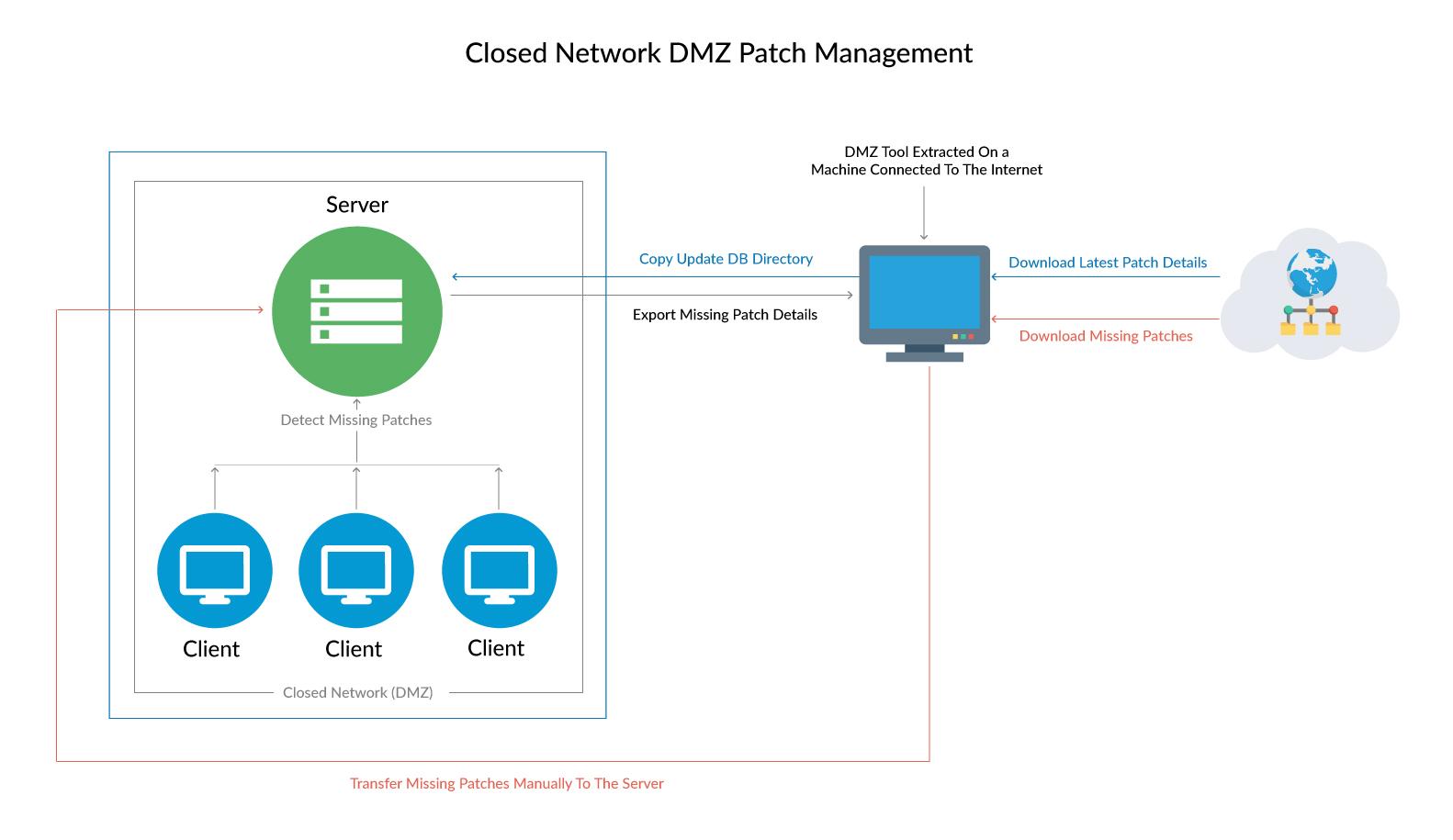 Vulnerability Management - ManageEngine Vulnerability Manager Plus