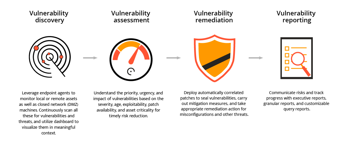 Step-by-step process of ManageEngine's vulnerability scanner tool