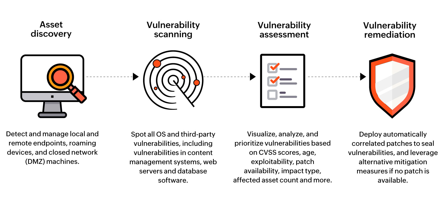 Vulnerability analysis steps comprise of asset discovery, vulnerability scanning, assessment, and vulnerability remediation.