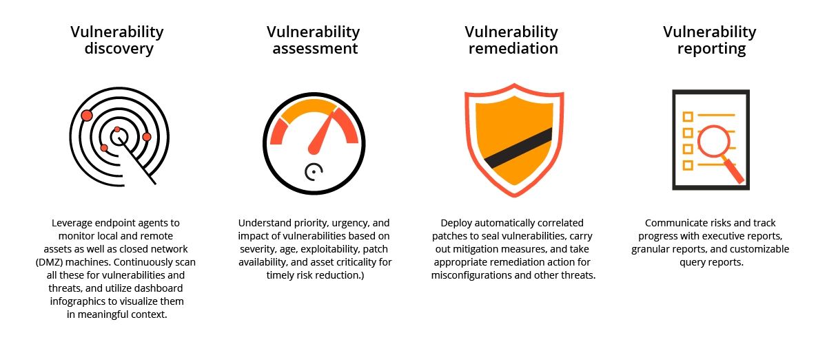 Vulnerability management process- ManageEngine Vulnerability Manager Plus