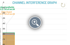Wi-Fi Channel Interference Graph - ManageEngine Free Tools