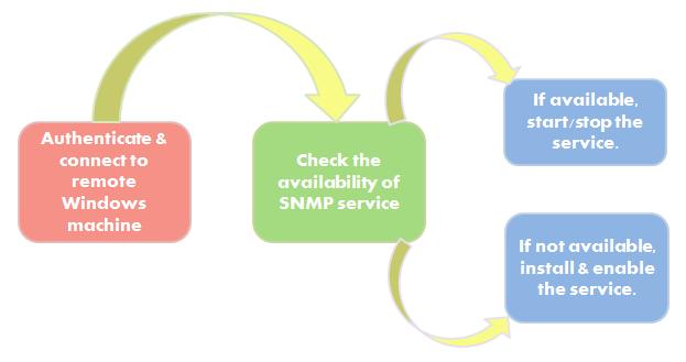 Windows SNMP Enabler