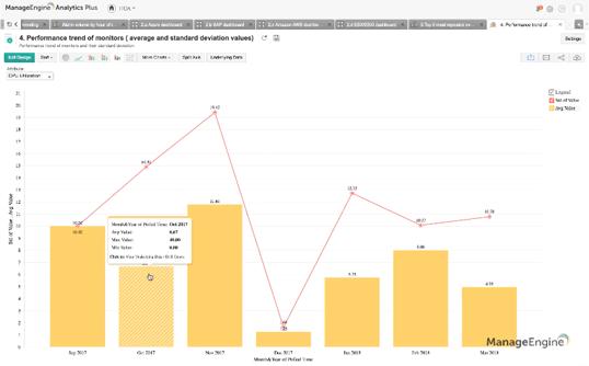 Crack open data silos using analytics