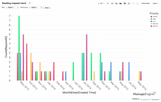 How to create a report on historical backlog trend based on priority