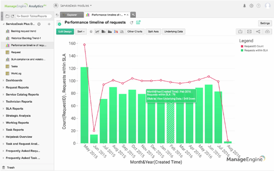 How to create a performance timeline report