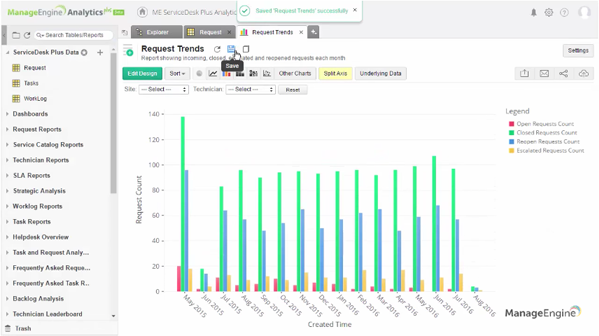 How to create an all-in-one Servicedesk Plus request trend report using Analytics Plus