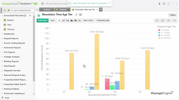 How to create a ServiceDesk Plus age-tier report using Analytics Plus