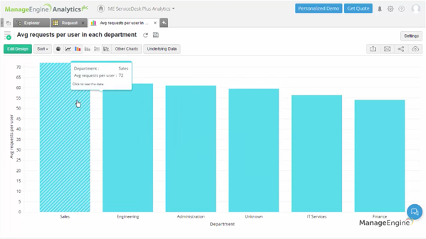 Create a ServiceDesk Plus report showing the avg number of requests per user, in each department