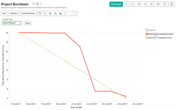 Tracking projects using burndown charts