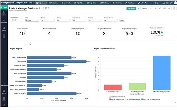 How to manage IT projects like a pro using analytics.