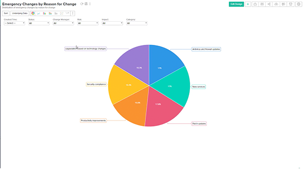 How analytics for change management process can save you millions
