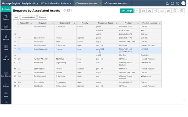 Derive unified insights by correlating IT Asset Management with Incidents and Changes